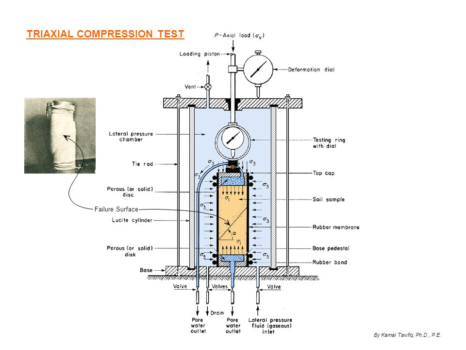 triaxial test Triaxial shear strength equipment for triaxial compression tests on undisturbed or remolded samples can control drainage and monitor specimen pore pressure.