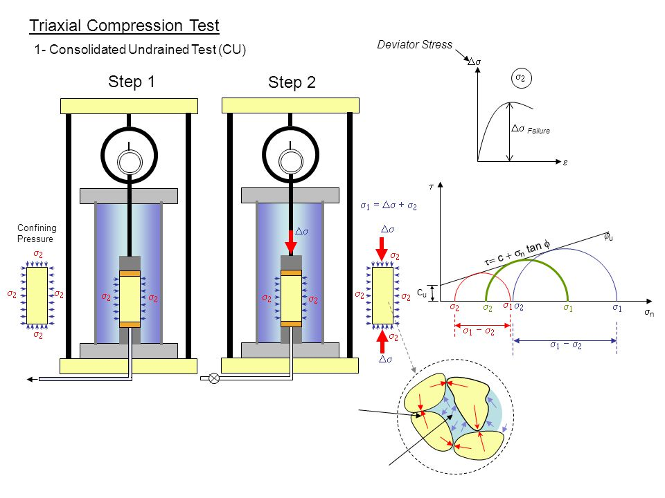 unconsolidated undrained triaxial test Video tutorial of tests used in soil mechanics lab or geo tech tests including civil engineering labs.