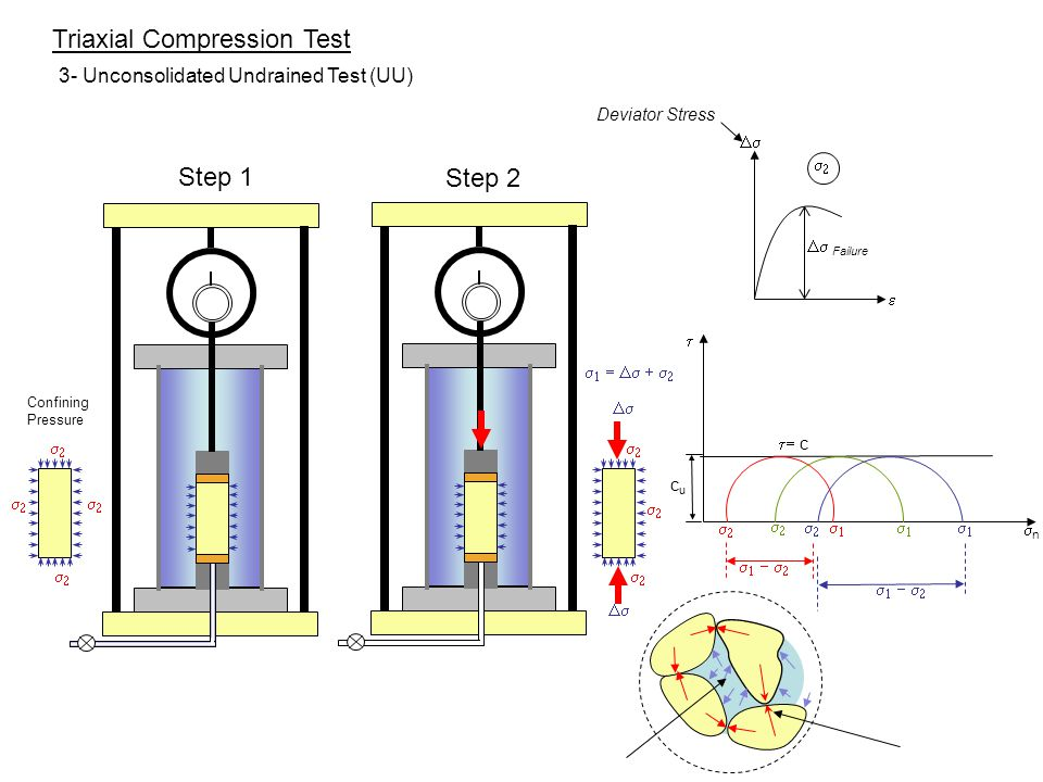 unconsolidated undrained triaxial test Advantage of triaxial test 1 control drainage conditions 2 stress  type of triaxial tests • unconsolidated undrained  • consolidated undrained test.