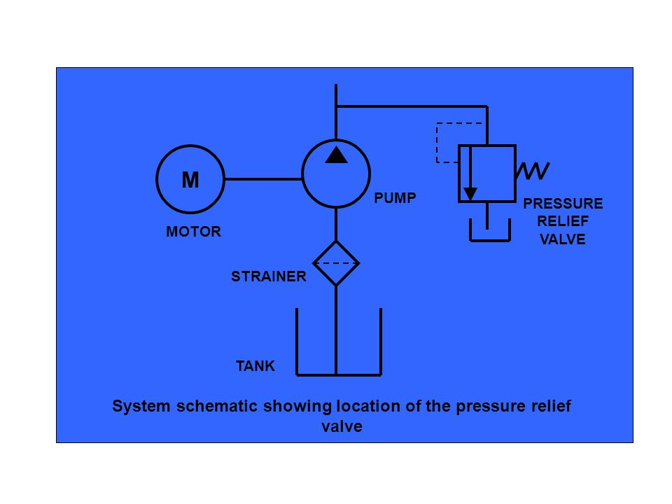 System schematic showing location of the pressure relief valve