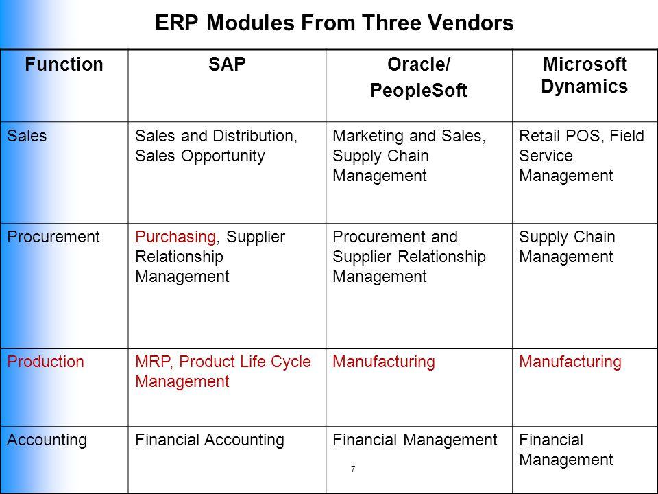 sales and distribution management pdf sap