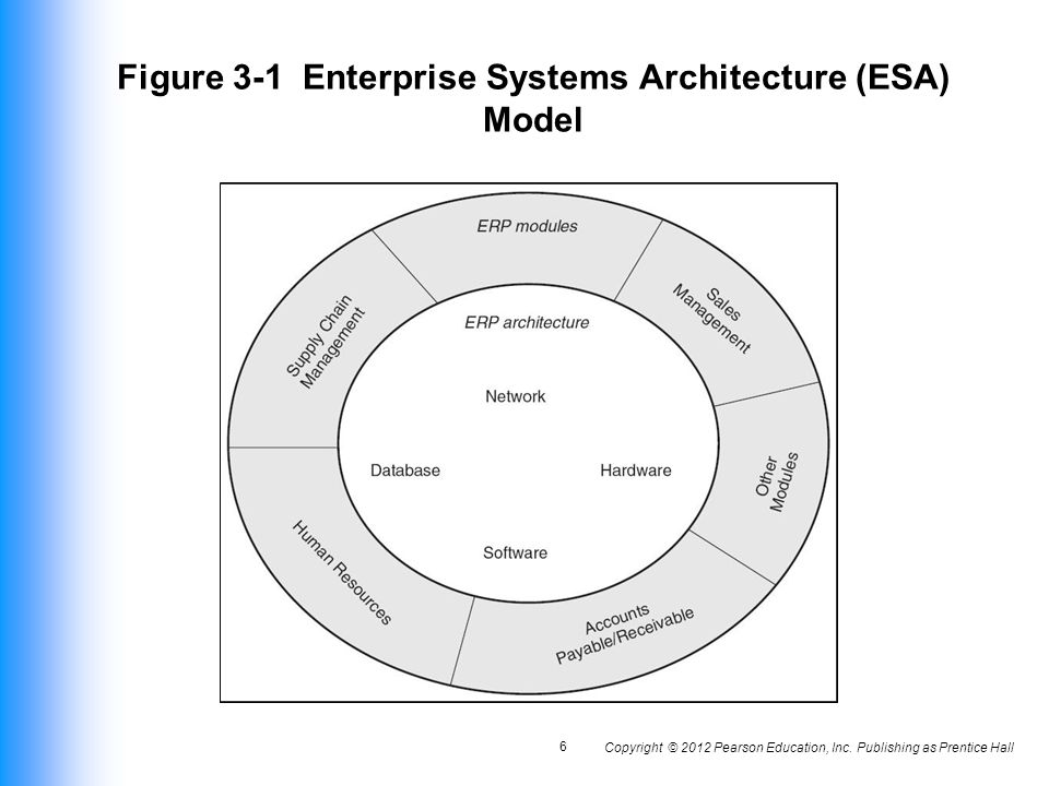 Figure 3 1 Enterprise Systems Architecture (ESA) Model
