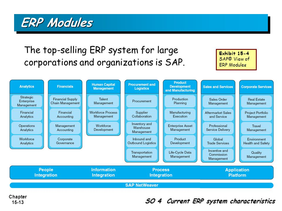 ERP Modules The top-selling ERP system for large corporations and organizations is SAP. Exhibit