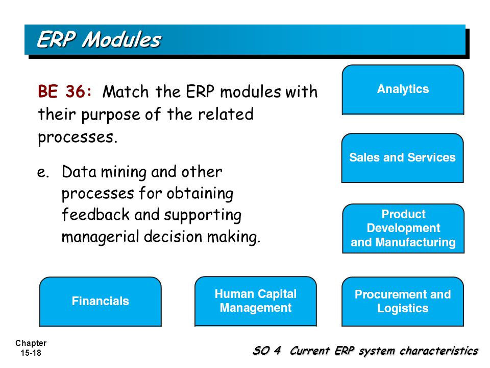 ERP Modules BE 36: Match the ERP modules with their purpose of the related processes.