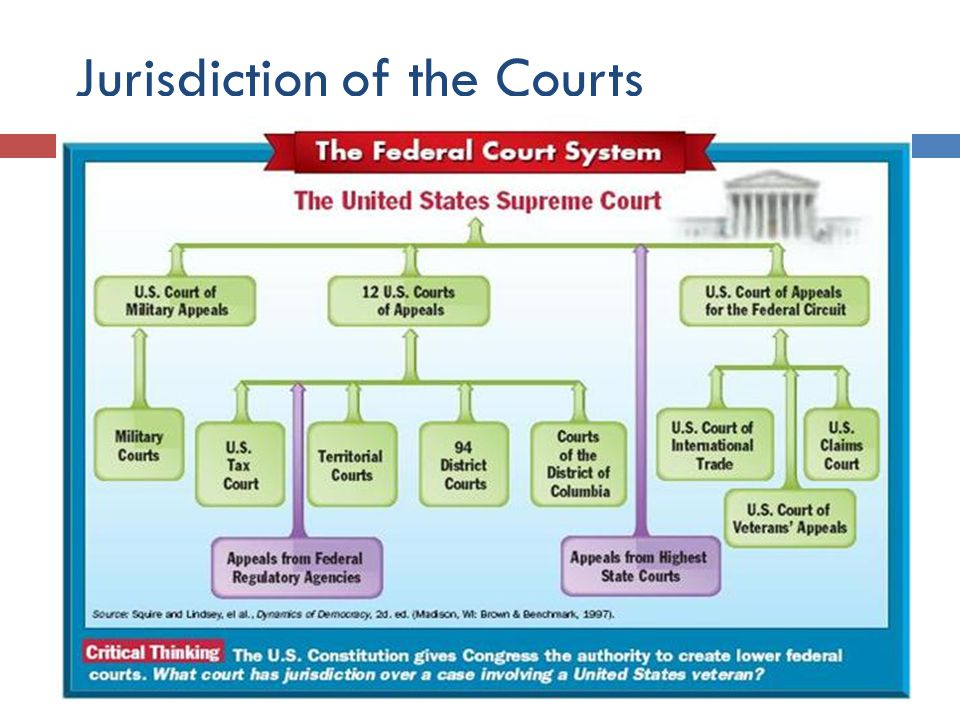 the concept of jurisdiction in the supreme court cases of the united states The supreme court ruled for the students, saying that once the state provides an education for all of its citizens, it cannot deprive them of it without ensuring due process protections this case relates to students.