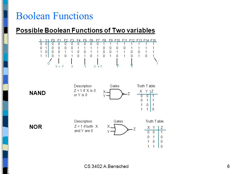 Boolean Functions Possible Boolean Functions of Two variables NAND NOR