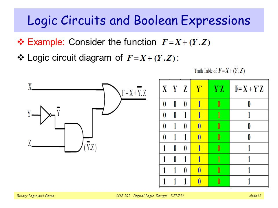 Logic Circuits and Boolean Expressions