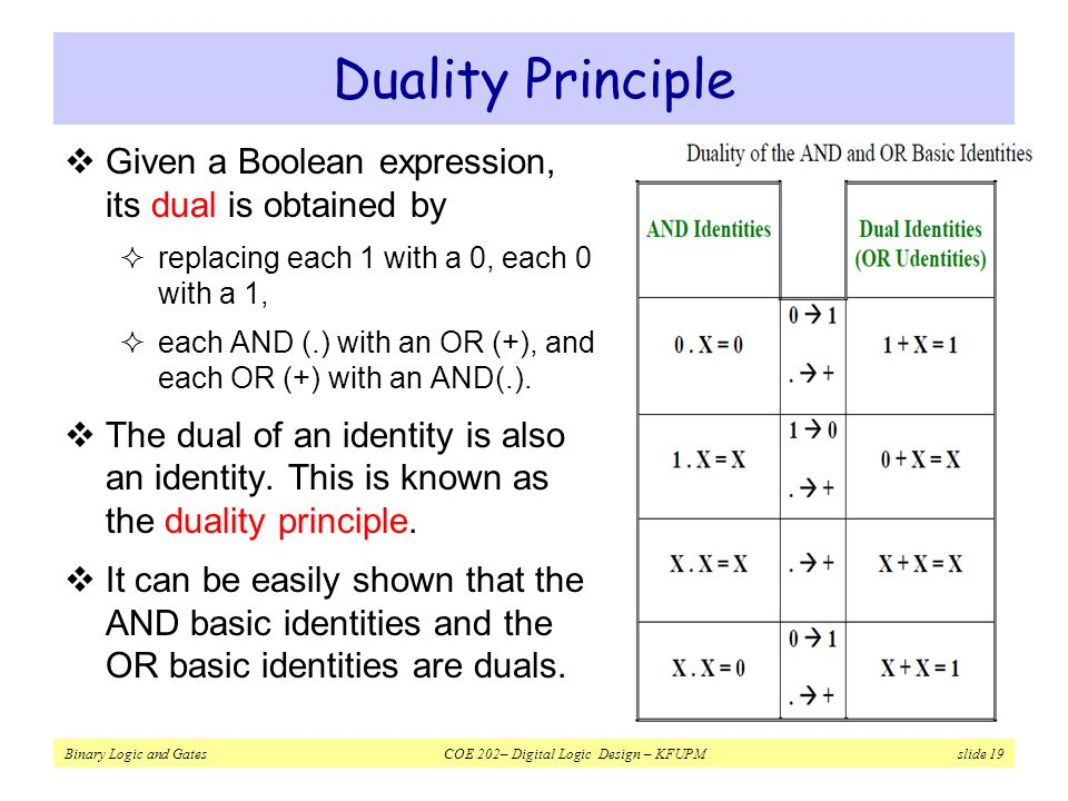Duality Principle Given a Boolean expression, its dual is obtained by