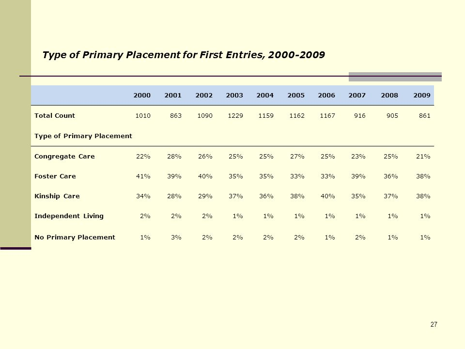 Type of Primary Placement for First Entries, 2000-2009