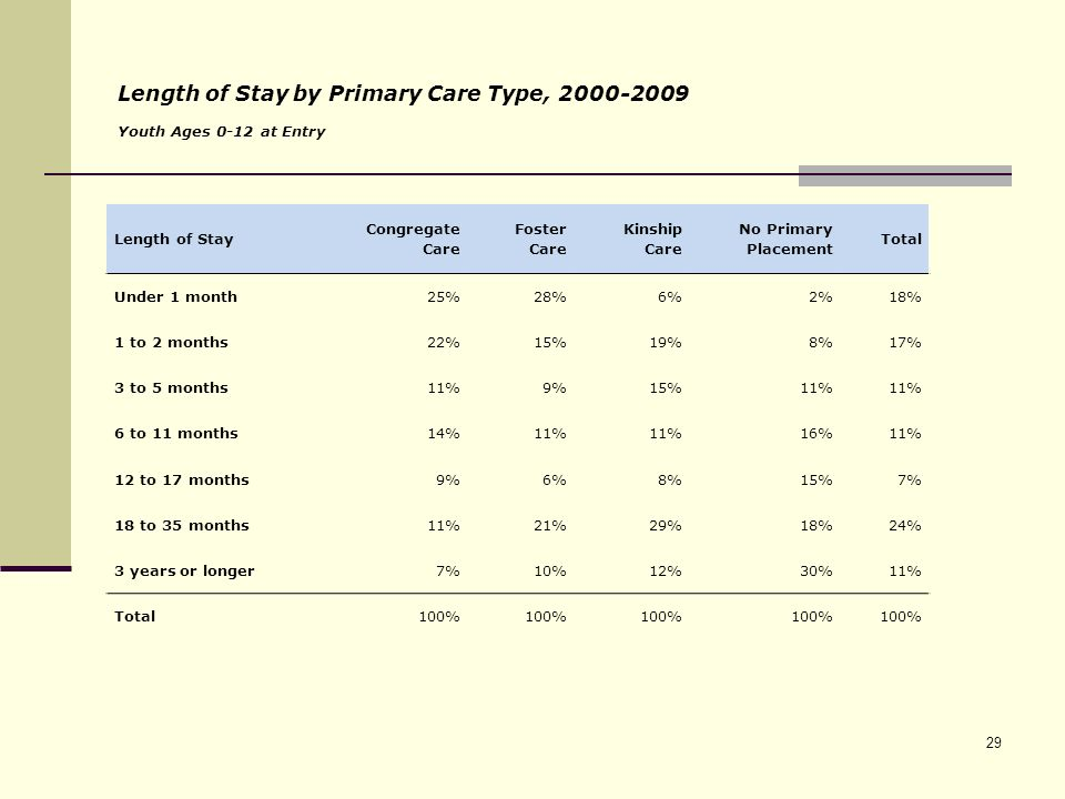 Length of Stay by Primary Care Type, 2000-2009