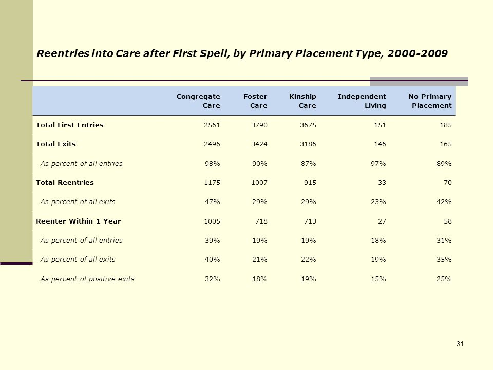 Reentries into Care after First Spell, by Primary Placement Type, 2000-2009