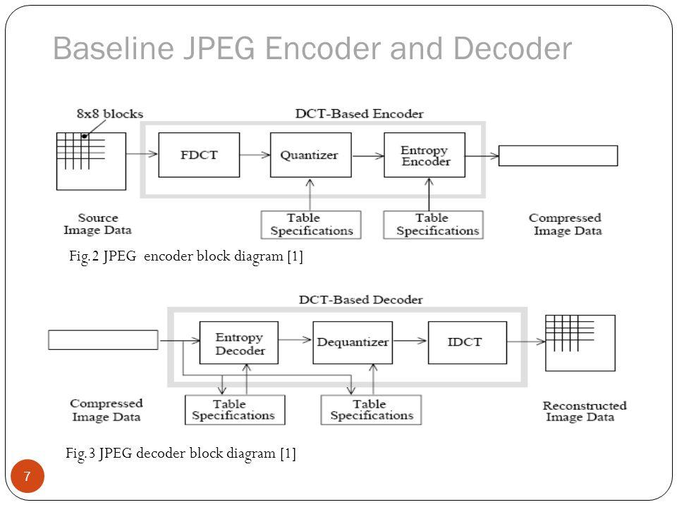 block diagram of jpeg encoder  | 320 x 320