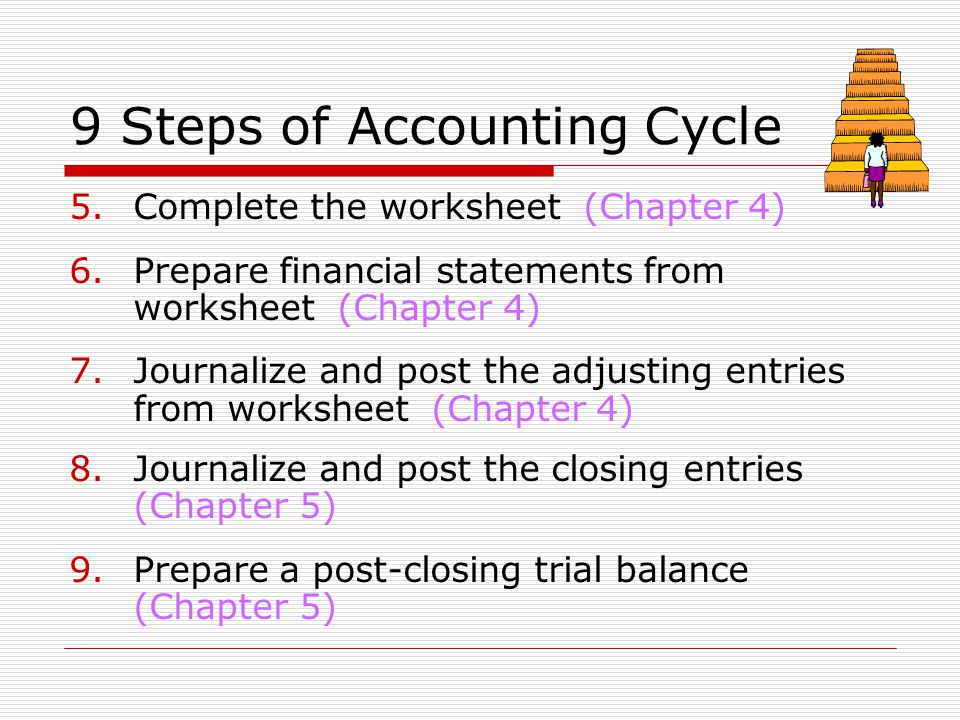 Closing Entries And The Post Closing Trial Balance Ppt Download