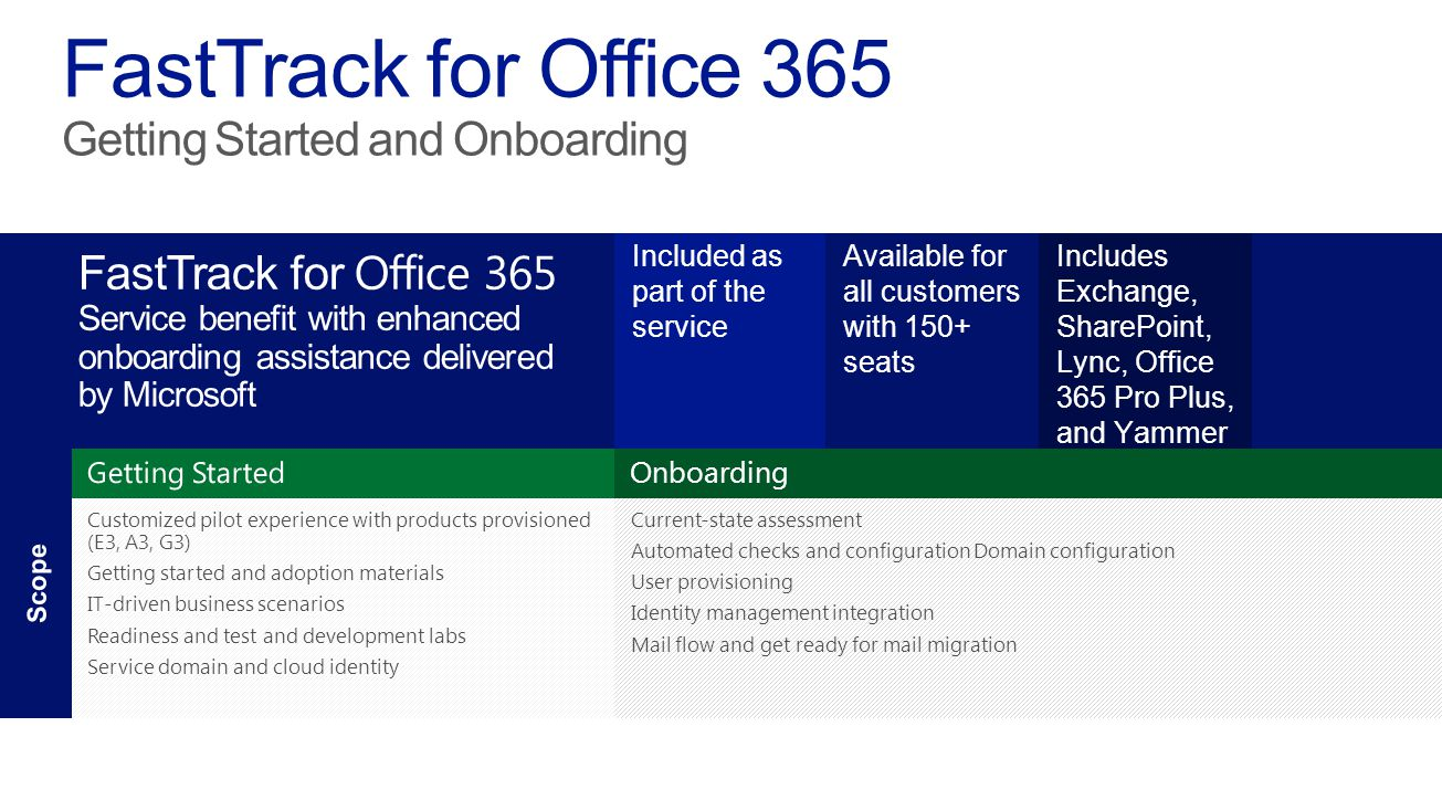 Microsoft office365 4 20 2017 fasttrack for office 365 - Rights management services office 365 ...