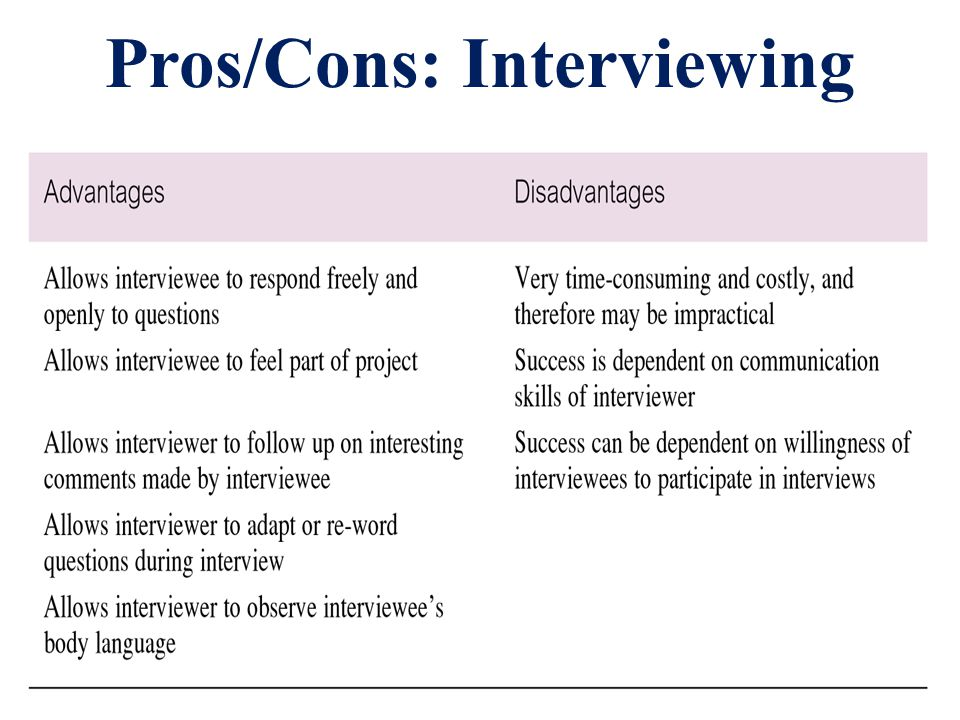 Pros/Cons: Interviewing