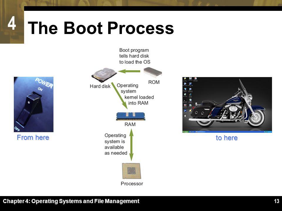 Microsoft Mac And Unix Operating System Process Management