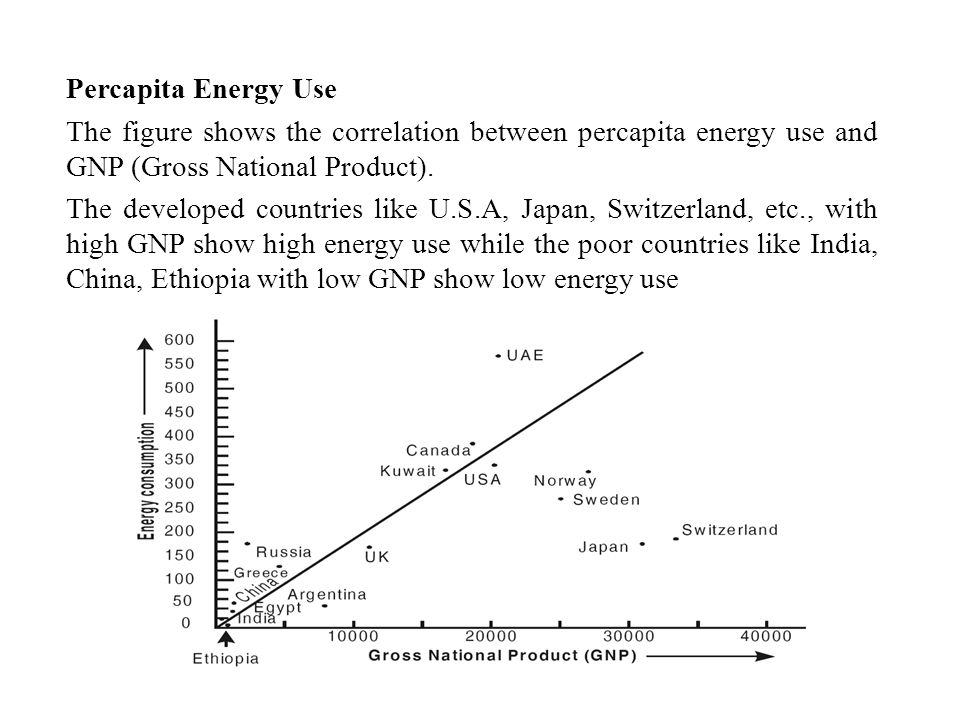 Percapita Energy Use The figure shows the correlation between percapita energy use and GNP (Gross National Product).