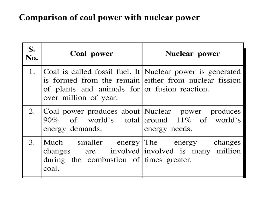 Comparison of coal power with nuclear power