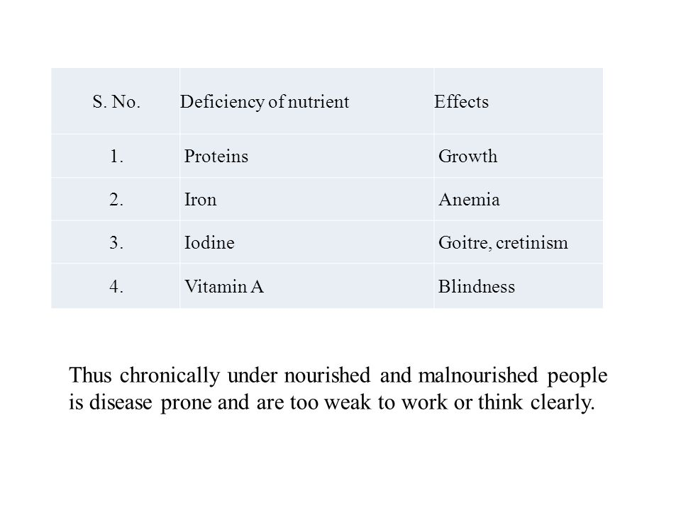 S. No. Deficiency of nutrient. Effects. 1. Proteins. Growth. 2. Iron. Anemia. 3. Iodine. Goitre, cretinism.