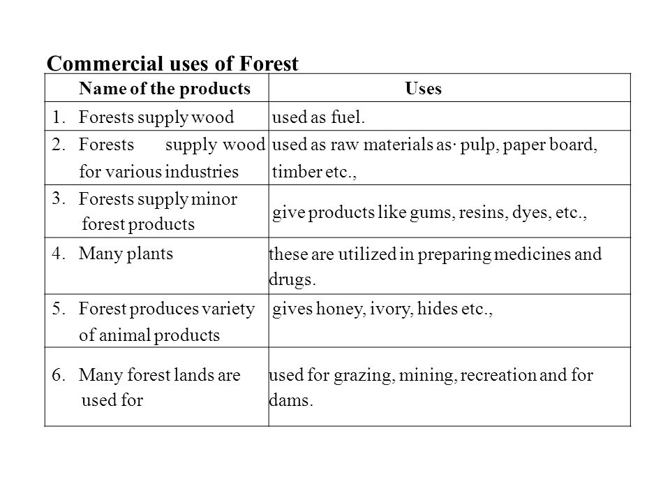 Commercial uses of Forest