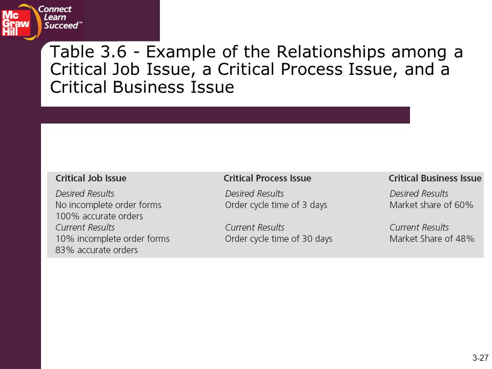 Table Example of the Relationships among a Critical Job Issue, a Critical Process Issue, and a Critical Business Issue