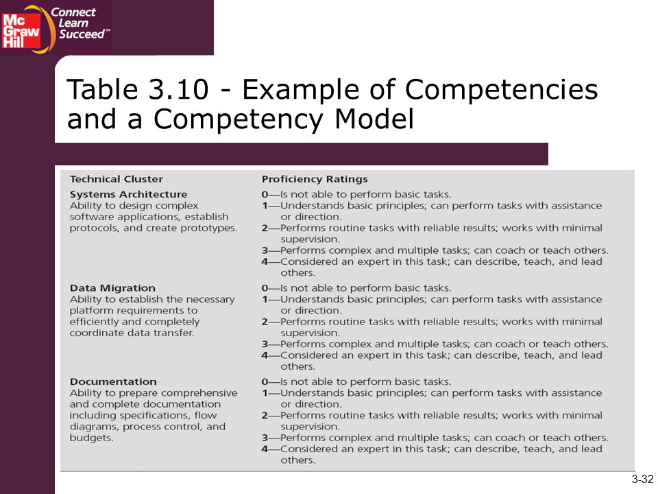 Table Example of Competencies and a Competency Model