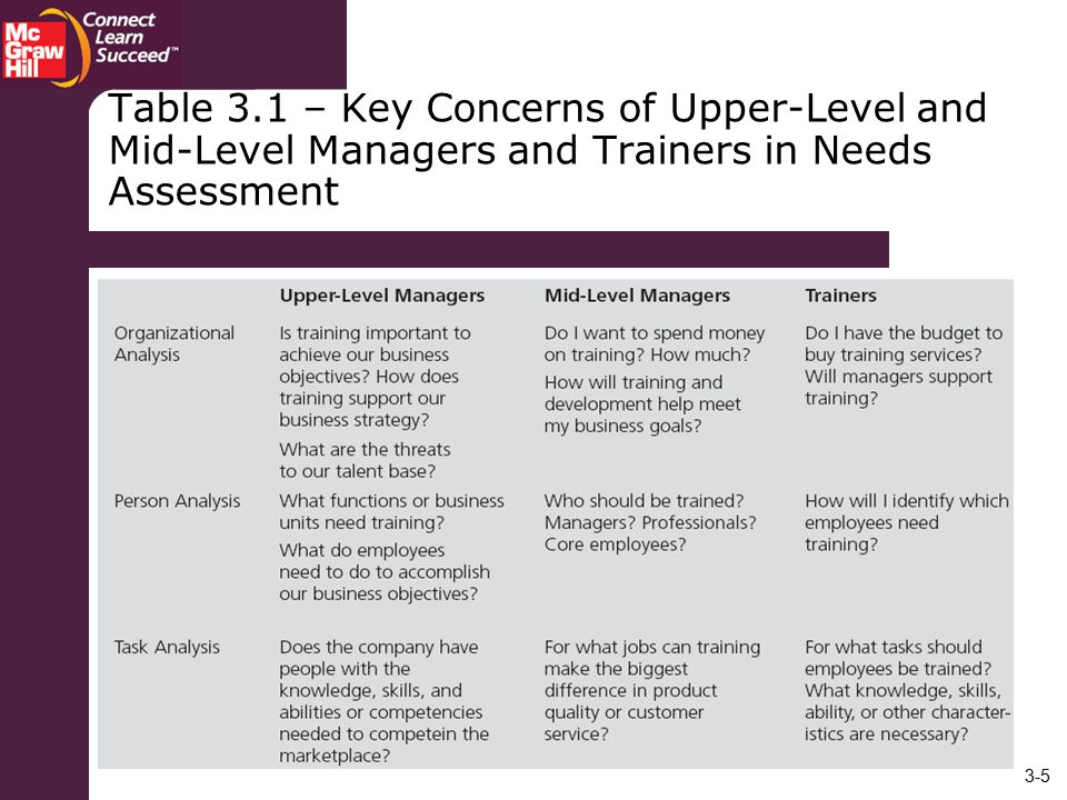 Table 3.1 – Key Concerns of Upper-Level and Mid-Level Managers and Trainers in Needs Assessment