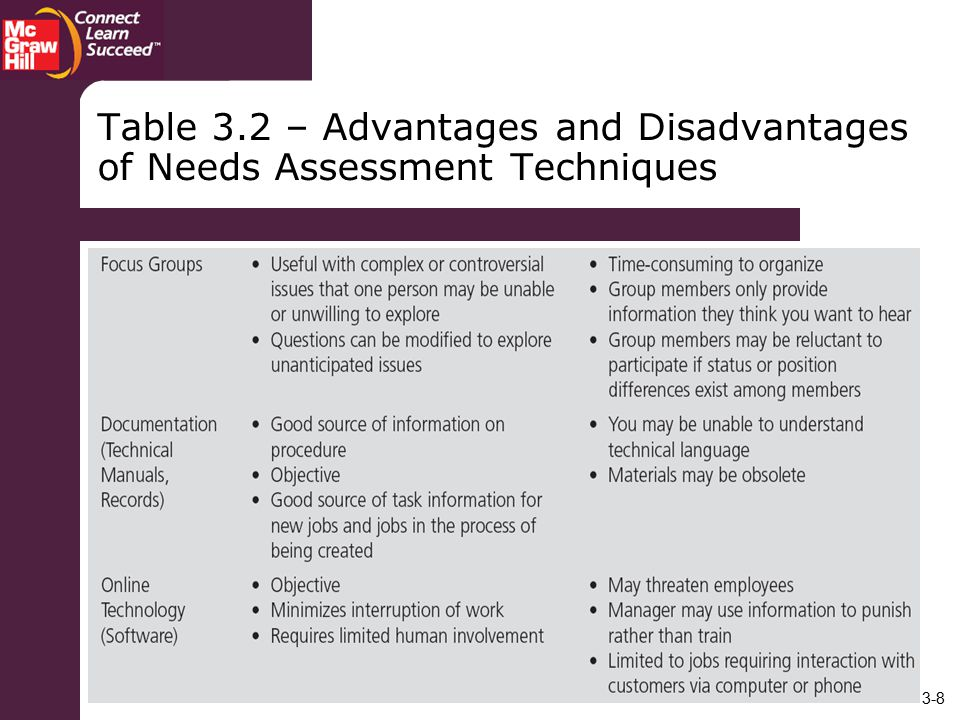 Table 3.2 – Advantages and Disadvantages of Needs Assessment Techniques