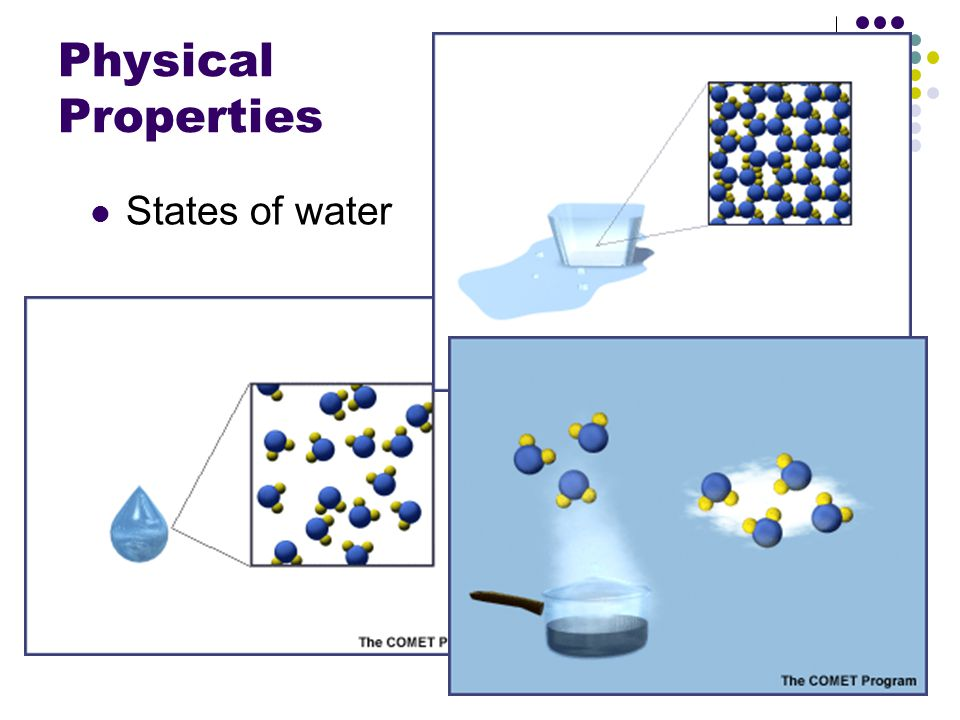 Physical Properties States of water