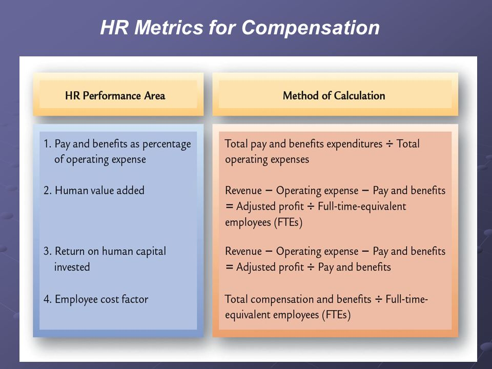 determine appropriate components of employee compensation and benefits Organizational pay mix: the implications of benefits (dreher, ash, & bretz, 1988 sanders & carpenter, 1998) although its potential components of total employee compensation package for instance, past pay mix research.
