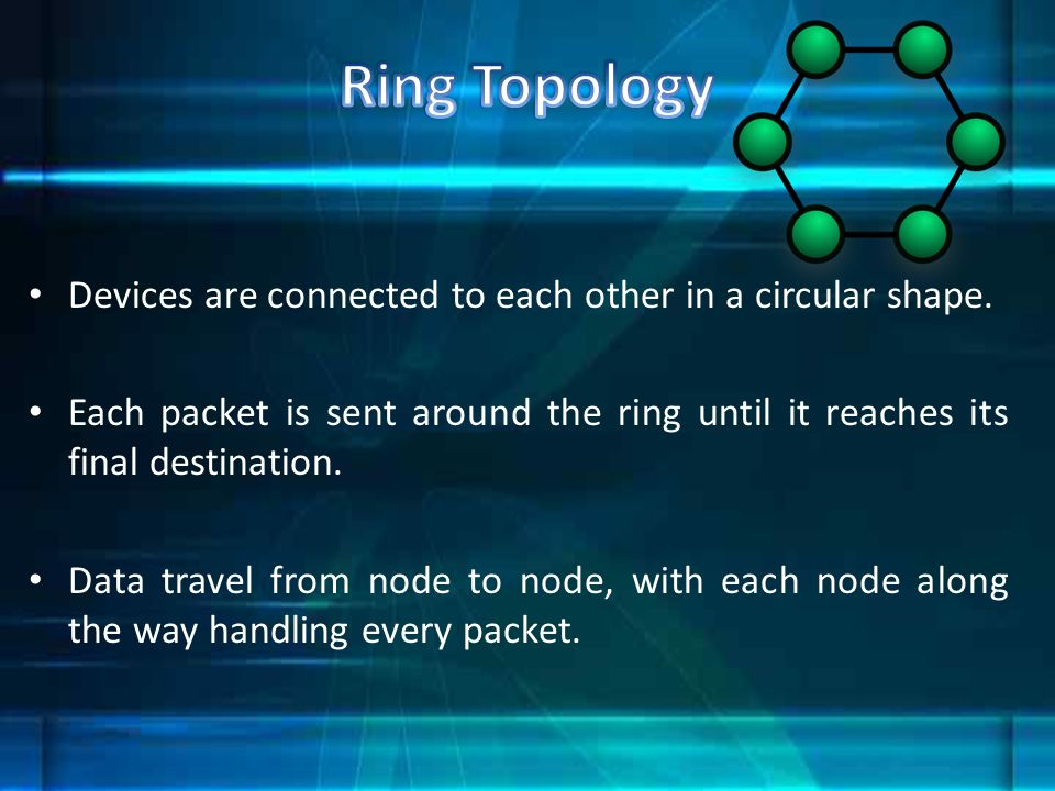 Ring Topology Devices are connected to each other in a circular shape.