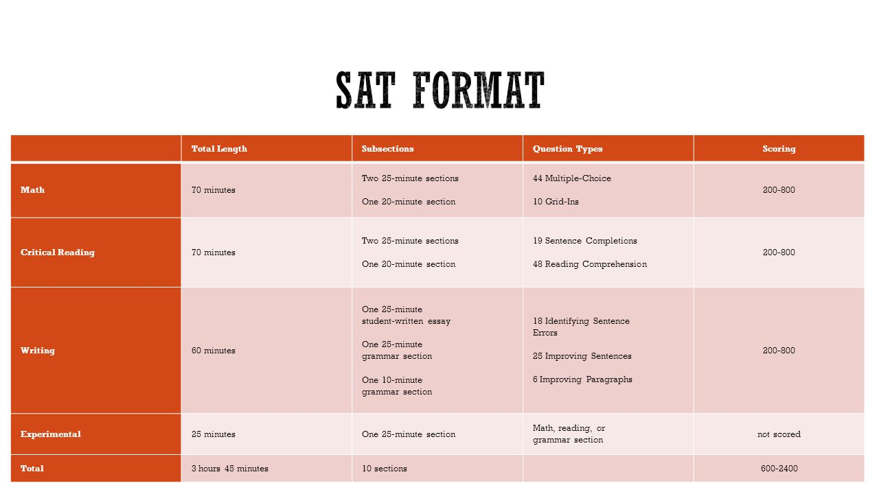 sat essay methods Sat i test taking tips and techniques read the essay question quickly and think about the topic (about 5 minutes) allow most of your time.