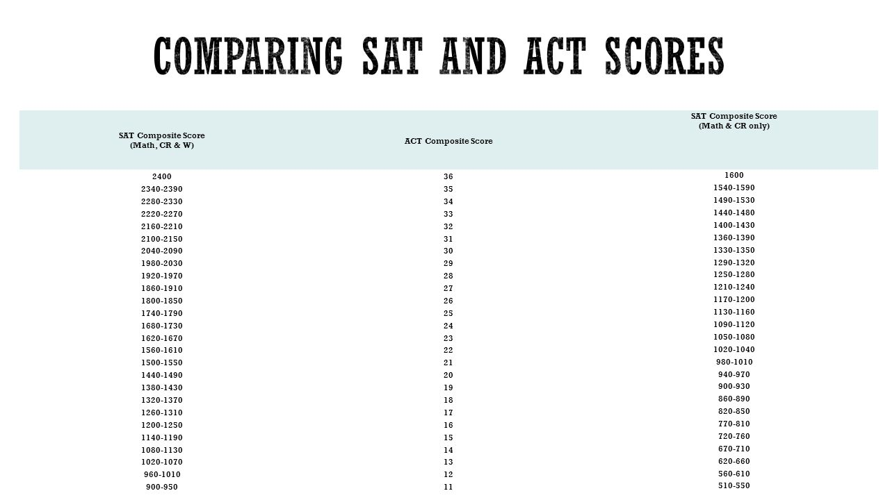 how to read sat scores