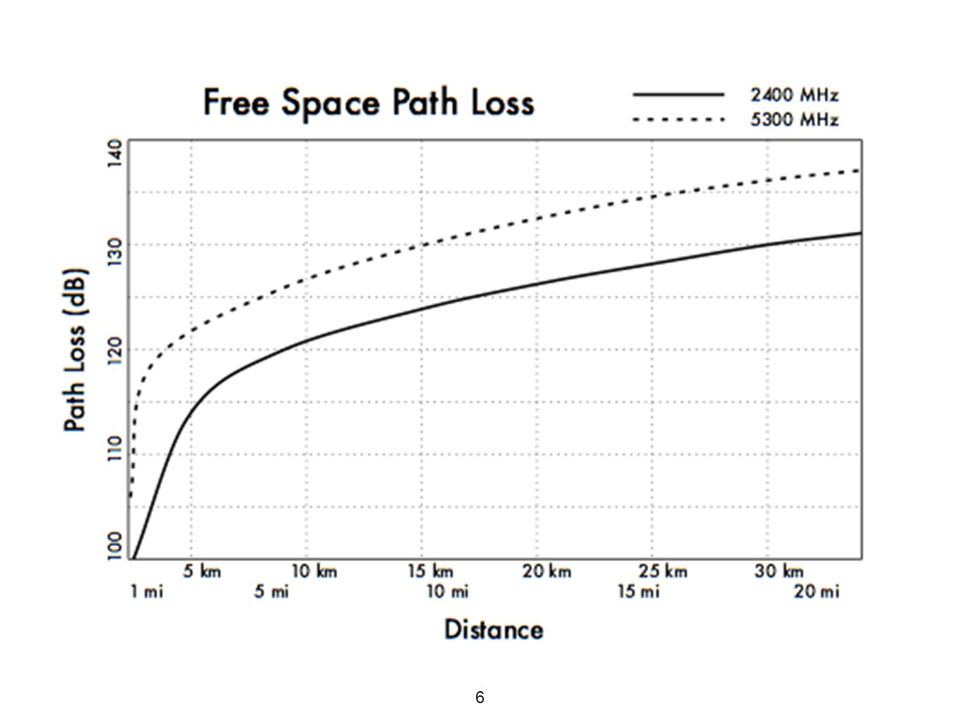 free space path loss distance relationship