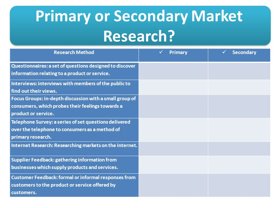 market research primary research The distinction between primary and secondary research is really about the different sources of market information a different way of thinking about market research is to consider the two main approaches – qualitative and quantitative qualitative research is based on opinions, attitudes, beliefs .