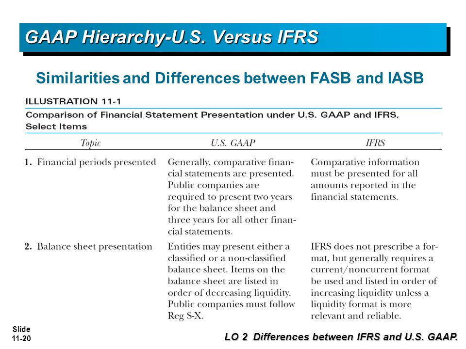 gaap versus ifrs The key financial statements required by both the ifrs and gaap are similar, but the ways in which the numbers are calculated sometimes differ also, ifrs standards.