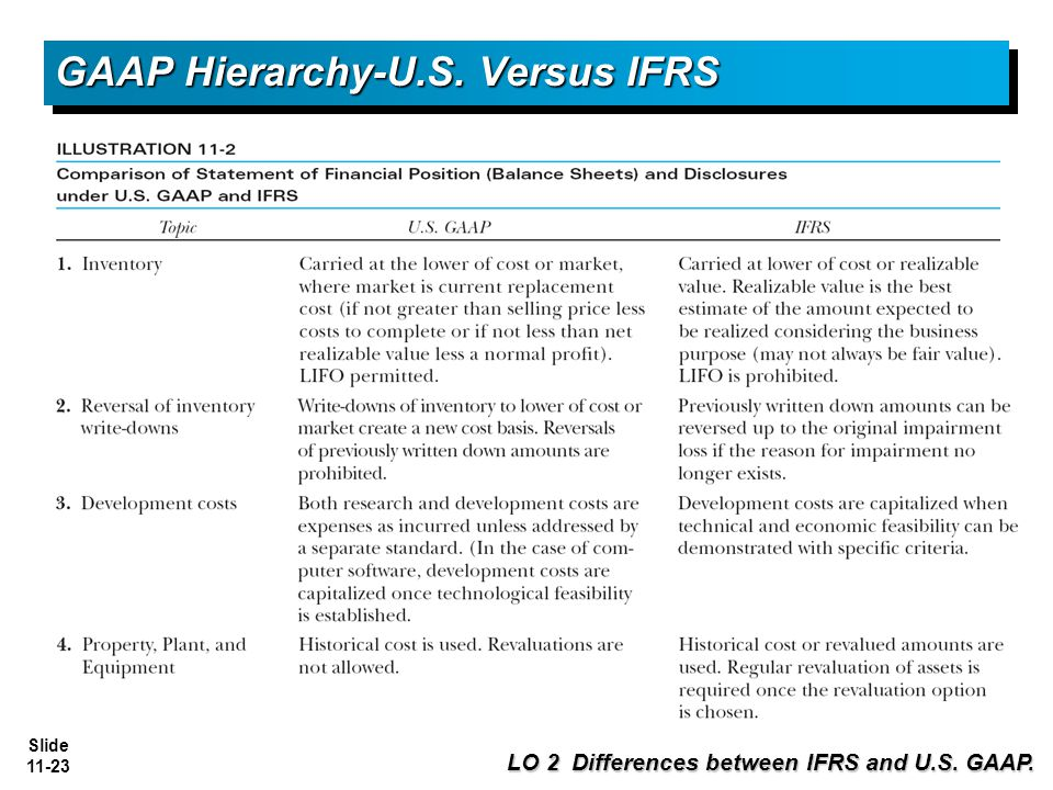 Difference Between IFRS and AASB
