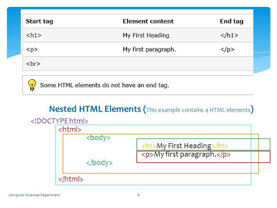 Nested HTML Elements (This example contains 4 HTML elements)