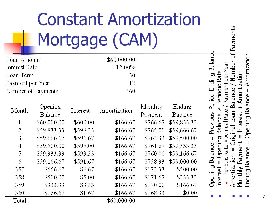 Fixed Rate Mortgage Loans  Ppt Download