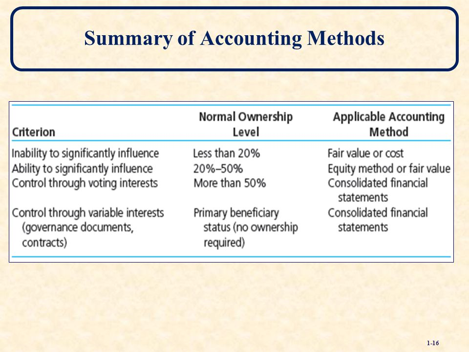 the equity method of accounting for A research project to undertake a fundamentally assessment of the equity method of accounting in terms of usefulness to investors and difficulties for preparers.