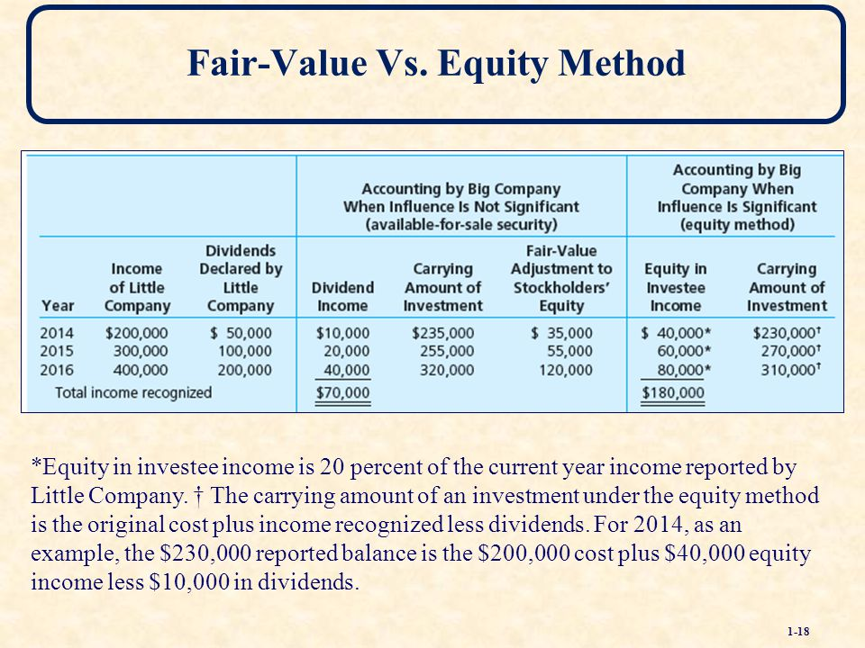 Fair value method of stock options