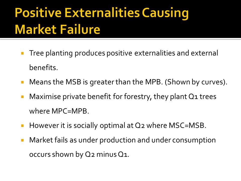 Positive Externalities Causing Market Failure
