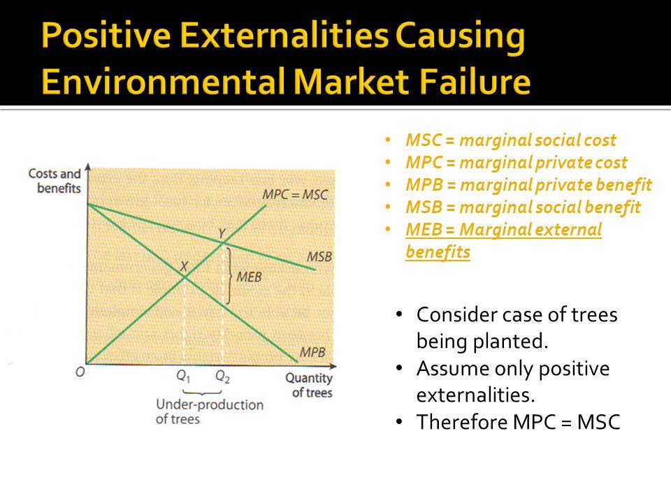 Positive Externalities Causing Environmental Market Failure
