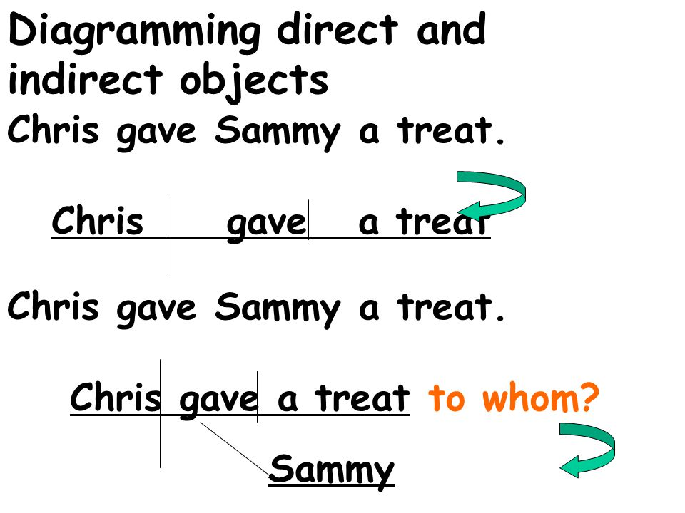 direct objects must follow an action verb