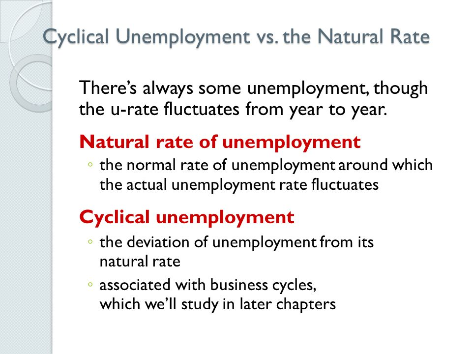 Actual Unemployment Rate Cyclical Vs Natural