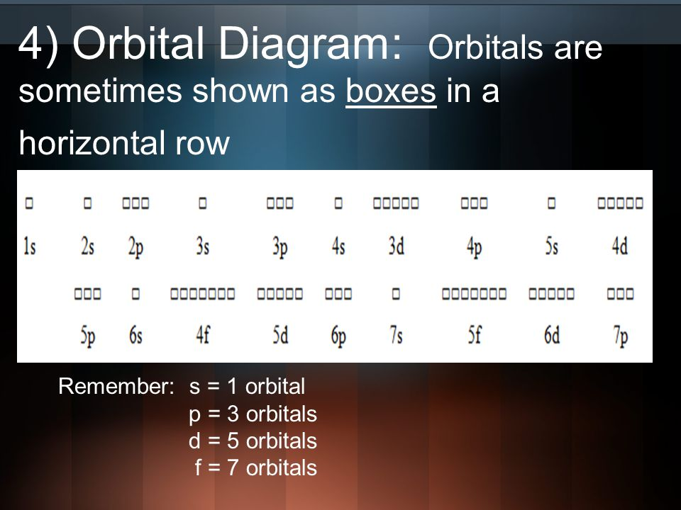Cobalt Orbital Diagram For 2 Abbreviated Orbital Diagram ...