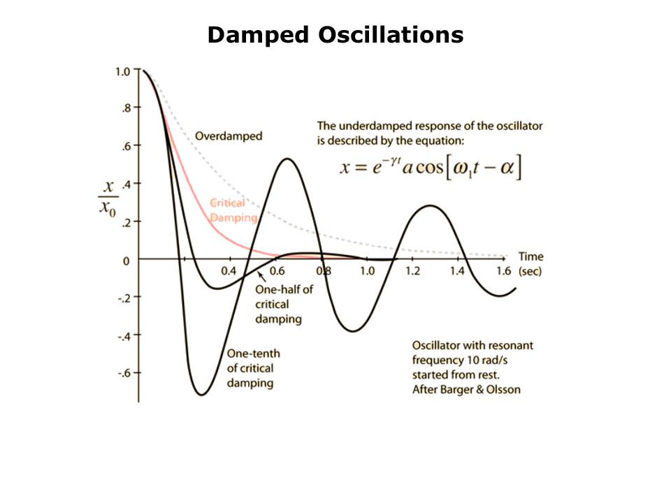 Physics 6B Oscillations Prepared by Vince Zaccone - ppt ...
