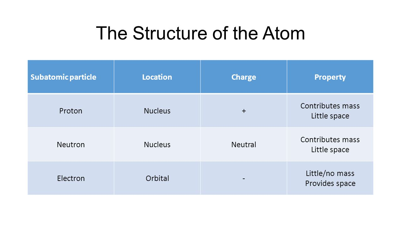Unit Six Atomic Structure Ppt Video Online Download