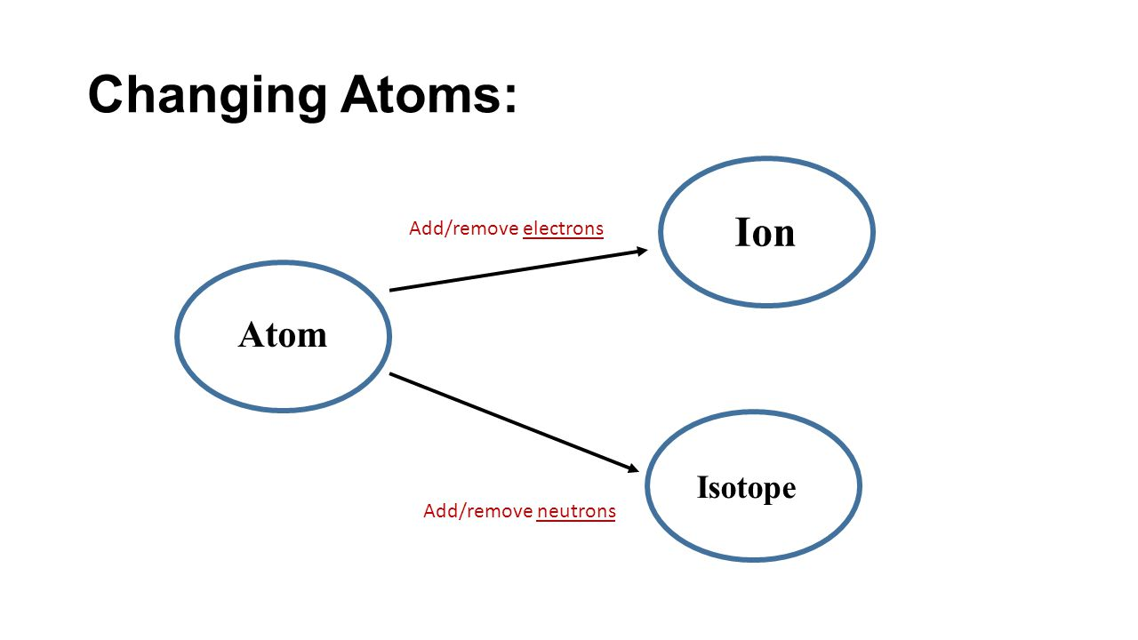 Atoms isotopes and ions worksheet answers