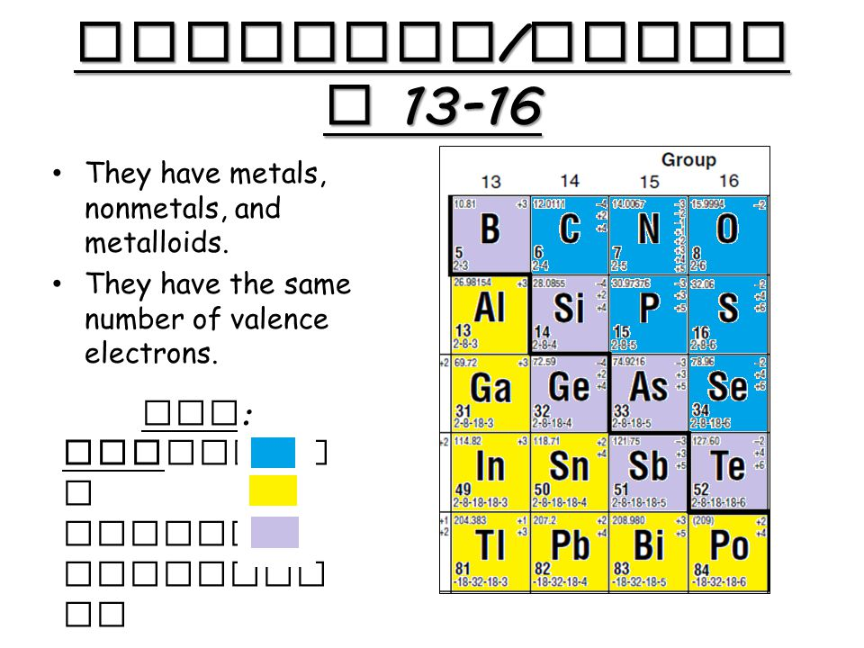 Periodic table what family is group 13 on the periodic table periodic table what family is group 13 on the periodic table the periodic table urtaz Choice Image
